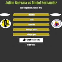 Julian Guevara vs Daniel Hernandez h2h player stats