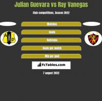 Julian Guevara vs Ray Vanegas h2h player stats