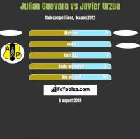 Julian Guevara vs Javier Urzua h2h player stats
