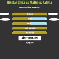 Nikolas Saira vs Matheus Batista h2h player stats