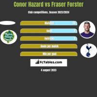 Conor Hazard vs Fraser Forster h2h player stats