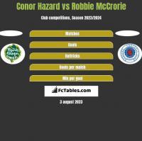 Conor Hazard vs Robbie McCrorie h2h player stats