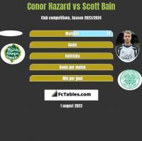 Conor Hazard vs Scott Bain h2h player stats