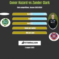 Conor Hazard vs Zander Clark h2h player stats