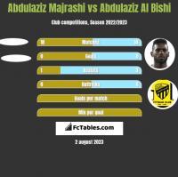 Abdulaziz Majrashi vs Abdulaziz Al Bishi h2h player stats