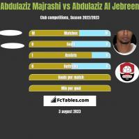 Abdulaziz Majrashi vs Abdulaziz Al Jebreen h2h player stats