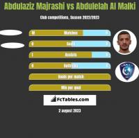 Abdulaziz Majrashi vs Abdulelah Al Malki h2h player stats