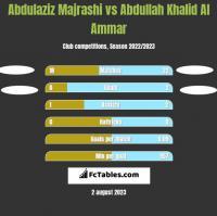 Abdulaziz Majrashi vs Abdullah Khalid Al Ammar h2h player stats