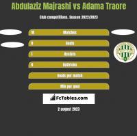 Abdulaziz Majrashi vs Adama Traore h2h player stats