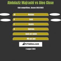 Abdulaziz Majrashi vs Aleo Cisse h2h player stats