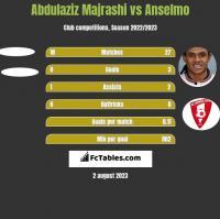 Abdulaziz Majrashi vs Anselmo h2h player stats