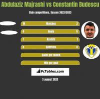 Abdulaziz Majrashi vs Constantin Budescu h2h player stats