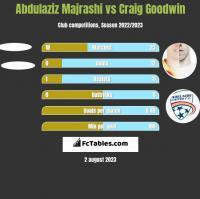 Abdulaziz Majrashi vs Craig Goodwin h2h player stats