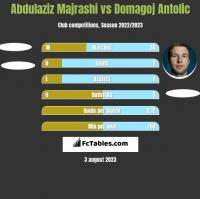 Abdulaziz Majrashi vs Domagoj Antolic h2h player stats
