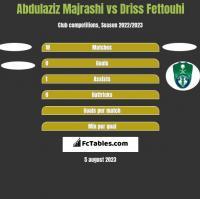 Abdulaziz Majrashi vs Driss Fettouhi h2h player stats