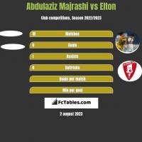 Abdulaziz Majrashi vs Elton h2h player stats