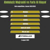 Abdulaziz Majrashi vs Faris Al Alayaf h2h player stats