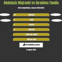 Abdulaziz Majrashi vs Ibrahima Tandia h2h player stats