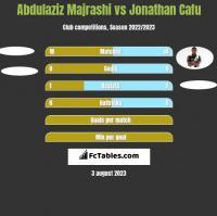 Abdulaziz Majrashi vs Jonathan Cafu h2h player stats