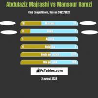 Abdulaziz Majrashi vs Mansour Hamzi h2h player stats