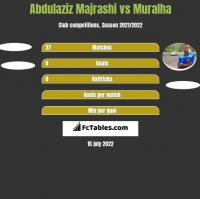 Abdulaziz Majrashi vs Muralha h2h player stats