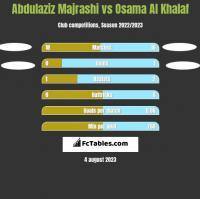 Abdulaziz Majrashi vs Osama Al Khalaf h2h player stats
