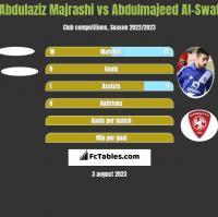 Abdulaziz Majrashi vs Abdulmajeed Al-Swat h2h player stats