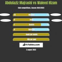 Abdulaziz Majrashi vs Waleed Hizam h2h player stats