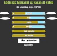 Abdulaziz Majrashi vs Hasan Al-Habib h2h player stats