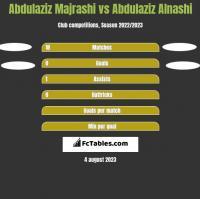 Abdulaziz Majrashi vs Abdulaziz Alnashi h2h player stats