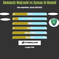 Abdulaziz Majrashi vs Ayman Al Khulaif h2h player stats