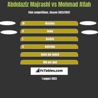 Abdulaziz Majrashi vs Mohmad Atiah h2h player stats