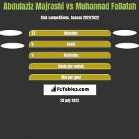 Abdulaziz Majrashi vs Muhannad Fallatah h2h player stats