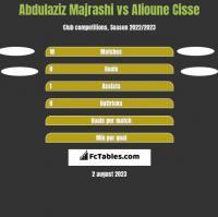 Abdulaziz Majrashi vs Alioune Cisse h2h player stats