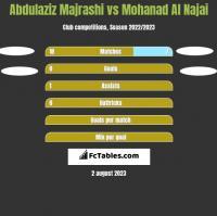 Abdulaziz Majrashi vs Mohanad Al Najai h2h player stats