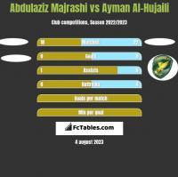 Abdulaziz Majrashi vs Ayman Al-Hujaili h2h player stats