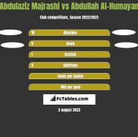 Abdulaziz Majrashi vs Abdullah Al-Humayan h2h player stats