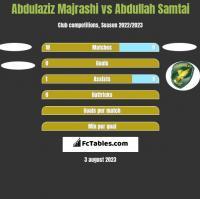 Abdulaziz Majrashi vs Abdullah Samtai h2h player stats