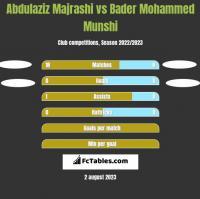 Abdulaziz Majrashi vs Bader Mohammed Munshi h2h player stats
