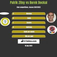 Patrik Zitny vs Borek Dockal h2h player stats
