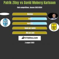 Patrik Zitny vs David Moberg Karlsson h2h player stats
