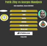 Patrik Zitny vs Georges Mandjeck h2h player stats