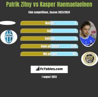 Patrik Zitny vs Kasper Haemaelaeinen h2h player stats