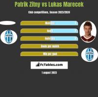 Patrik Zitny vs Lukas Marecek h2h player stats