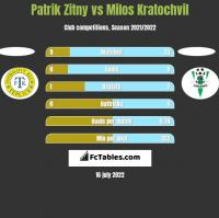 Patrik Zitny vs Milos Kratochvil h2h player stats