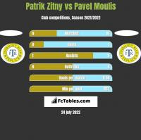 Patrik Zitny vs Pavel Moulis h2h player stats