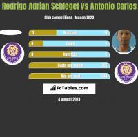 Rodrigo Adrian Schlegel vs Antonio Carlos h2h player stats