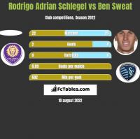 Rodrigo Adrian Schlegel vs Ben Sweat h2h player stats