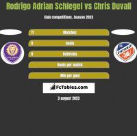 Rodrigo Adrian Schlegel vs Chris Duvall h2h player stats