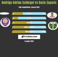 Rodrigo Adrian Schlegel vs Dario Zuparic h2h player stats